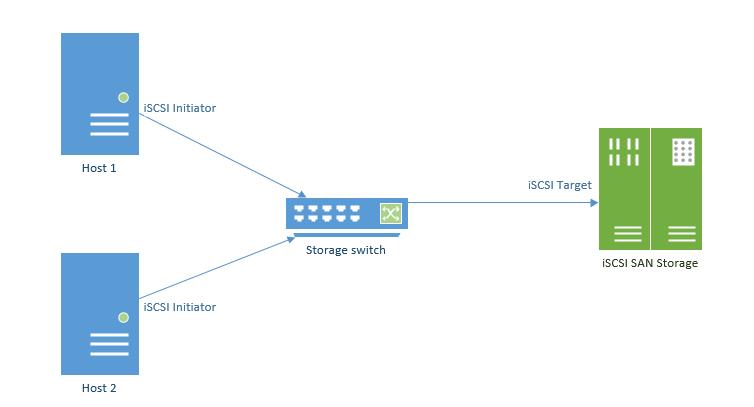 iscsi storage in vmware – a quick overview | jordansphere san ace 172 wiring diagram iscsi san diagram #3