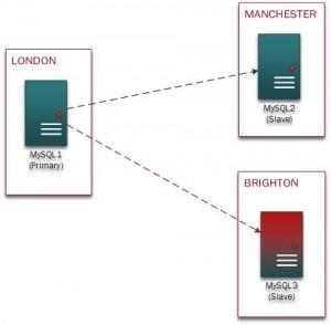 MySQL-rep1